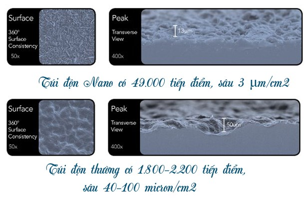 túi nano chip có tốt không